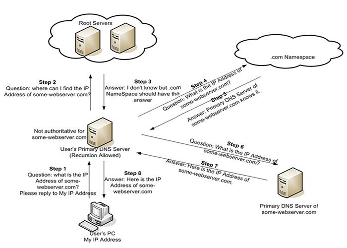 Όταν δίνετε ένα όνομα χώρου στον web browser σας, πρώτα στέλνει ένα αίτημα προς το παγκόσμιο δίκτυο των servers που μαζί φτιάχνουν το Domain Name System (DNS).